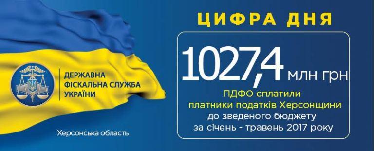 Херсонці сплатили до бюджету понад 1 мільярд гривень ПДФО