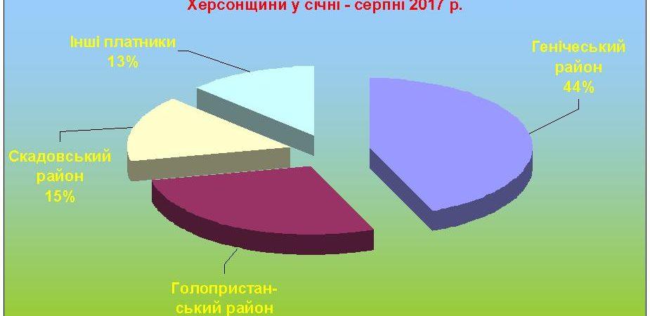 Відпочивальники додали до місцевих бюджетів 1,5 млн. гривень