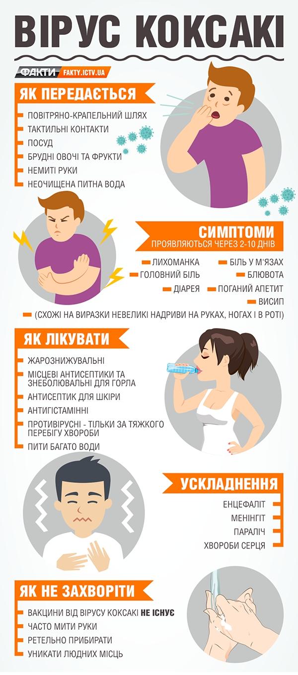 Вирус Коксаки: инфографика