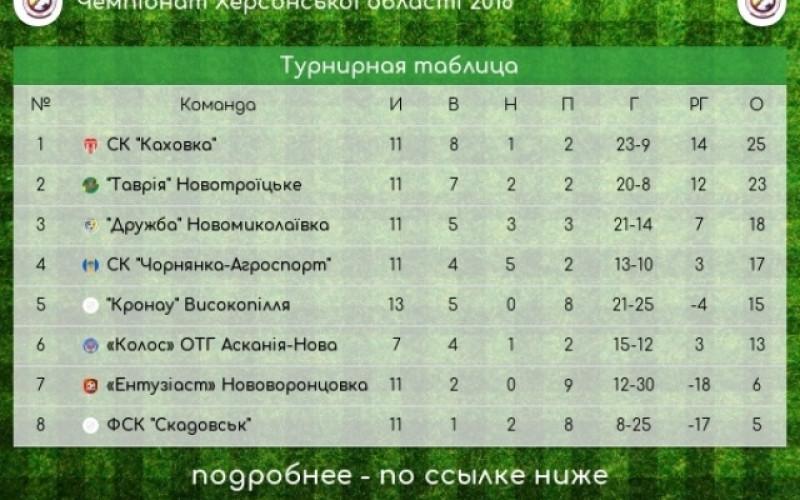 Лига чемпионов по футболу турнирное положение
